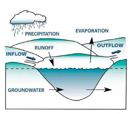 Types of lakes: impoundment