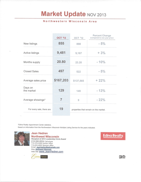 NW Wisconsin Market Update November 2013