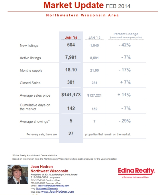 January 2014 Market Update NW Wisconsin